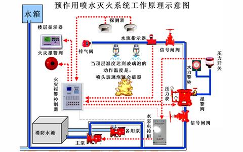 什么是消防预作用系统?了解消防预作用系统的组成及工作原理!